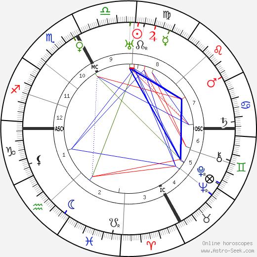 Анри Беро Henri Béraud день рождения гороскоп, Henri Béraud Натальная карта онлайн