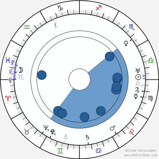 J. Parker Read Jr. wikipedia, horoscope, astrology, instagram