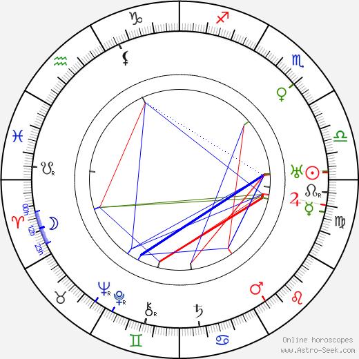 Josephine Rector день рождения гороскоп, Josephine Rector Натальная карта онлайн