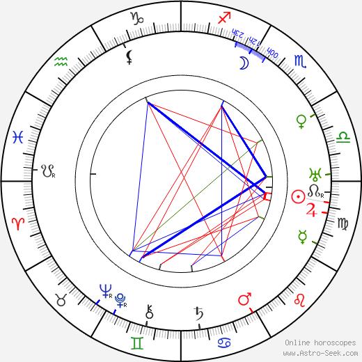 Ludwig Hilberseimer tema natale, oroscopo, Ludwig Hilberseimer oroscopi gratuiti, astrologia