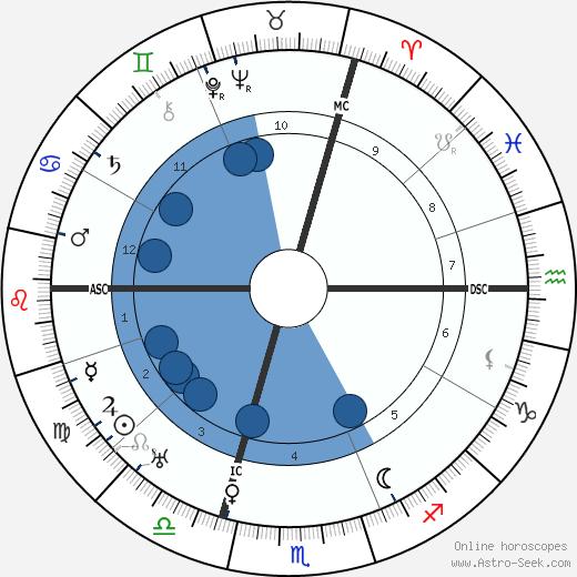 Marcel Allain wikipedia, horoscope, astrology, instagram
