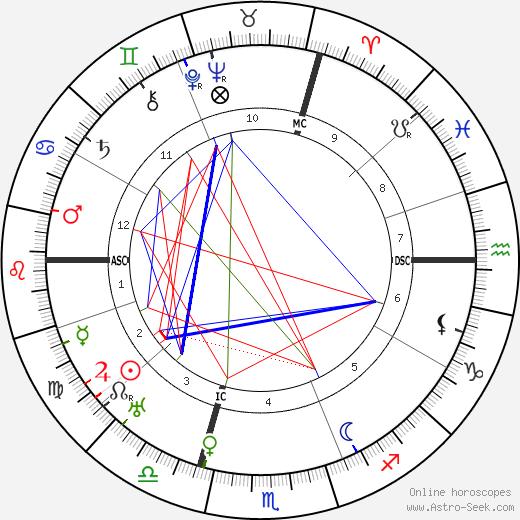 Marcel Allain tema natale, oroscopo, Marcel Allain oroscopi gratuiti, astrologia
