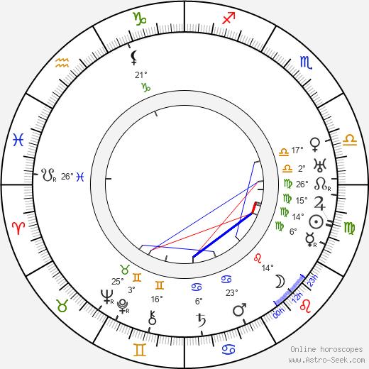 Otto Kruger birth chart, biography, wikipedia 2019, 2020