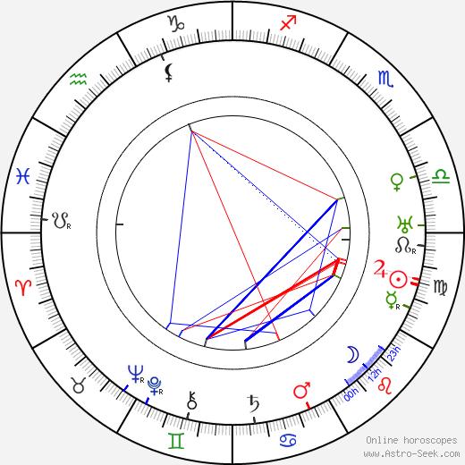 Otto Kruger tema natale, oroscopo, Otto Kruger oroscopi gratuiti, astrologia
