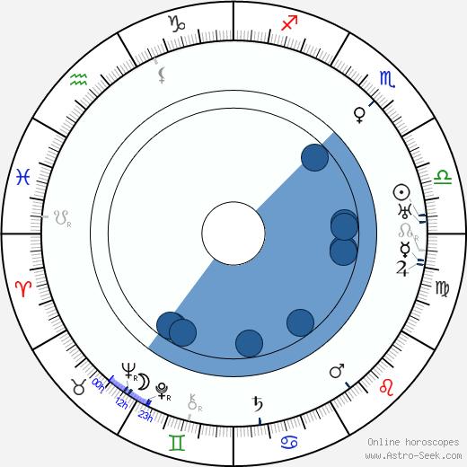 Václav Piskáček wikipedia, horoscope, astrology, instagram