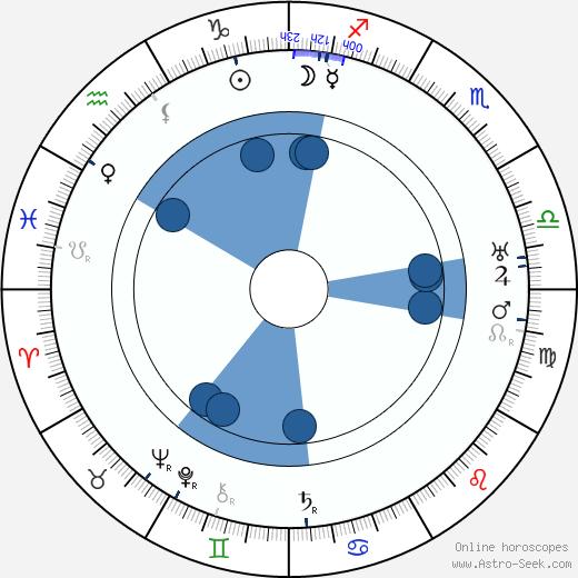 Ettore Petrolini wikipedia, horoscope, astrology, instagram