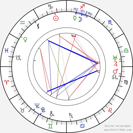 Florence Lawrence birth chart, Florence Lawrence astro natal horoscope, astrology