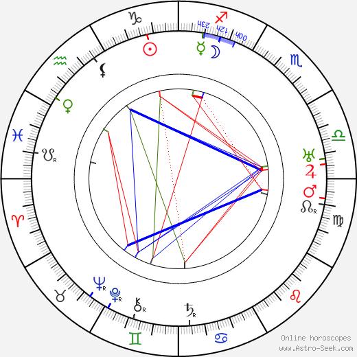 Флоренс Лоуренс Florence Lawrence день рождения гороскоп, Florence Lawrence Натальная карта онлайн