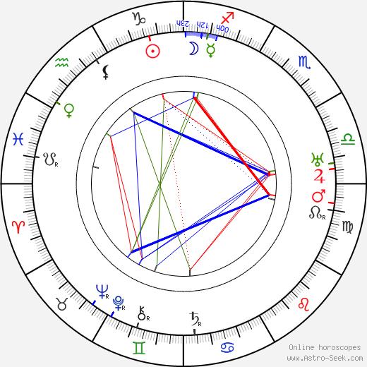 Джозефин Халл Josephine Hull день рождения гороскоп, Josephine Hull Натальная карта онлайн