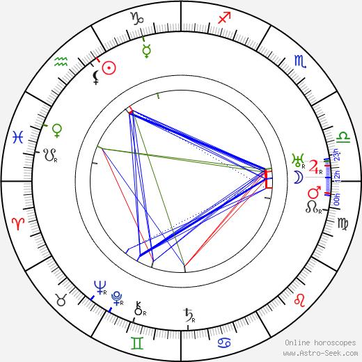 Kersti Bergroth birth chart, Kersti Bergroth astro natal horoscope, astrology