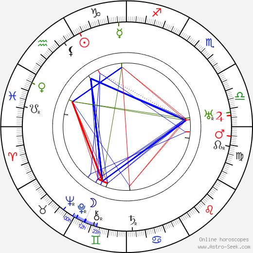 Martin Faust astro natal birth chart, Martin Faust horoscope, astrology