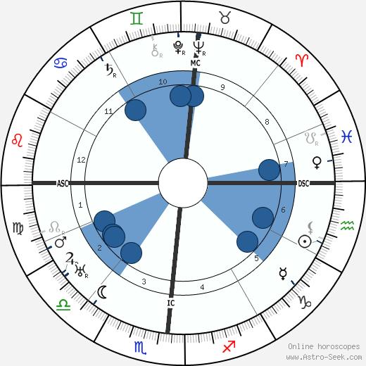 Morgan Russell wikipedia, horoscope, astrology, instagram