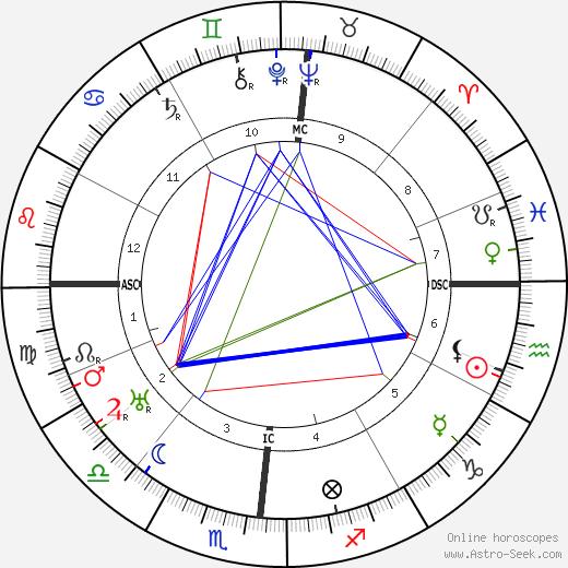 Morgan Russell tema natale, oroscopo, Morgan Russell oroscopi gratuiti, astrologia