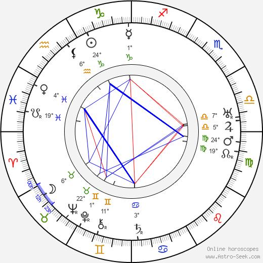Robert F. Hill birth chart, biography, wikipedia 2018, 2019