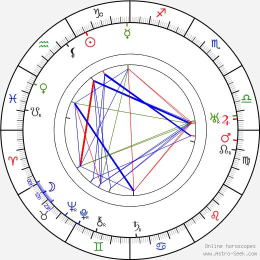 Robert F. Hill astro natal birth chart, Robert F. Hill horoscope, astrology