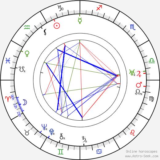 Софи Такер Sophie Tucker день рождения гороскоп, Sophie Tucker Натальная карта онлайн