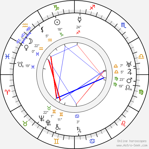 Stepan Shkurat birth chart, biography, wikipedia 2019, 2020