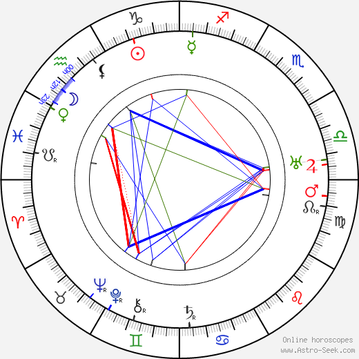 Stepan Shkurat astro natal birth chart, Stepan Shkurat horoscope, astrology