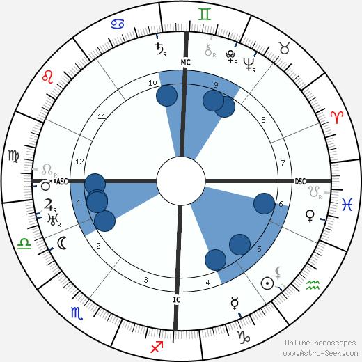 Wilhelm Furtwangler wikipedia, horoscope, astrology, instagram