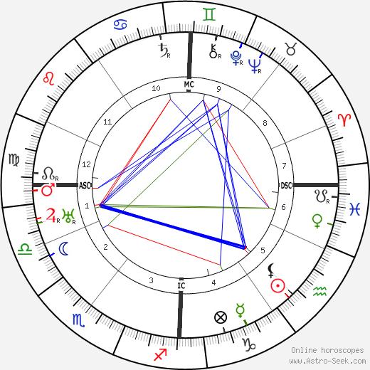 Wilhelm Furtwangler tema natale, oroscopo, Wilhelm Furtwangler oroscopi gratuiti, astrologia