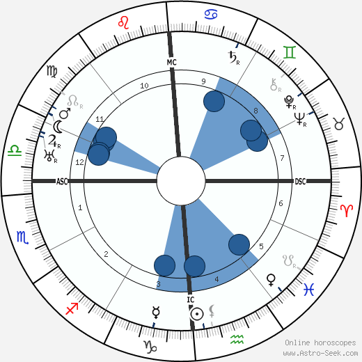 William F. Fallon wikipedia, horoscope, astrology, instagram