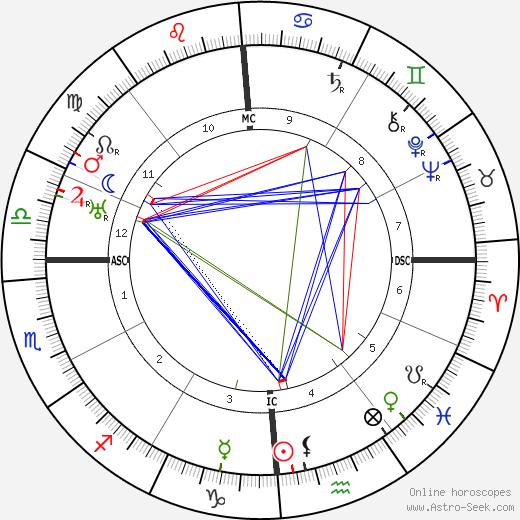 William F. Fallon astro natal birth chart, William F. Fallon horoscope, astrology
