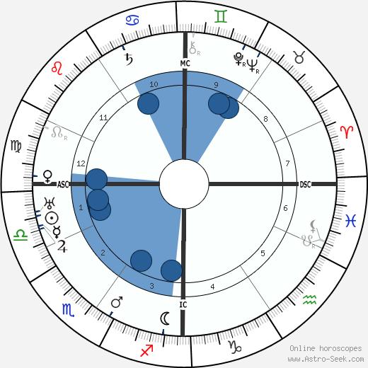 Alain-Fournier wikipedia, horoscope, astrology, instagram