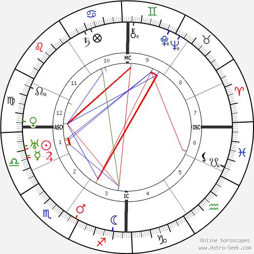 Alain-Fournier tema natale, oroscopo, Alain-Fournier oroscopi gratuiti, astrologia