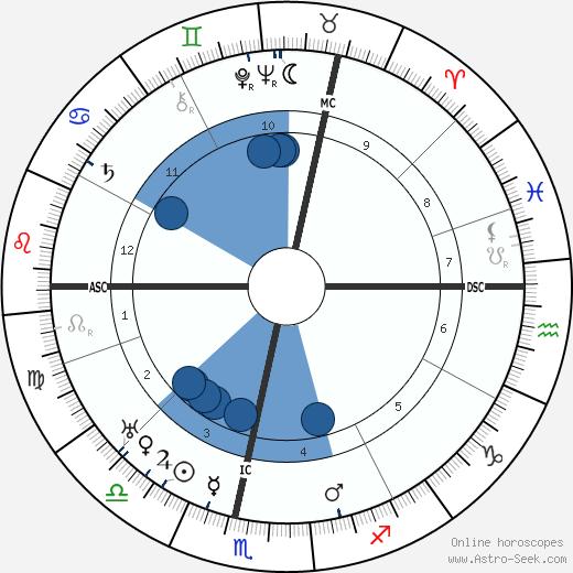Armin Theophil Wegner wikipedia, horoscope, astrology, instagram