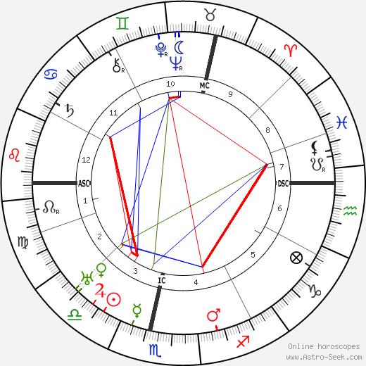 Armin Theophil Wegner tema natale, oroscopo, Armin Theophil Wegner oroscopi gratuiti, astrologia
