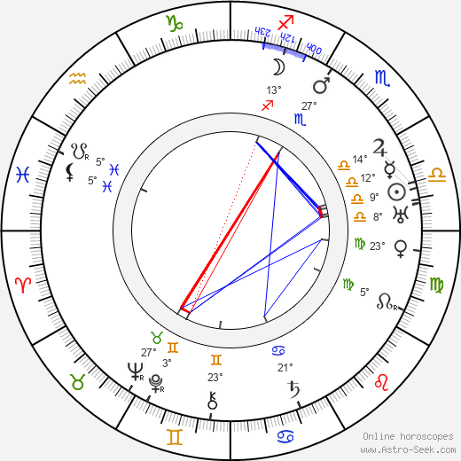 B. Reeves Eason birth chart, biography, wikipedia 2019, 2020