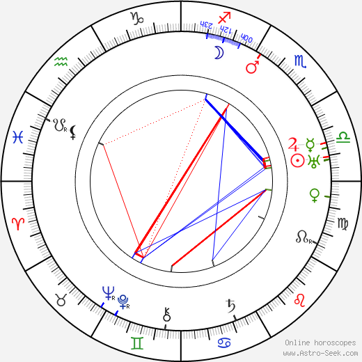B. Reeves Eason birth chart, B. Reeves Eason astro natal horoscope, astrology
