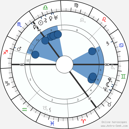 David Ben-Gurion wikipedia, horoscope, astrology, instagram