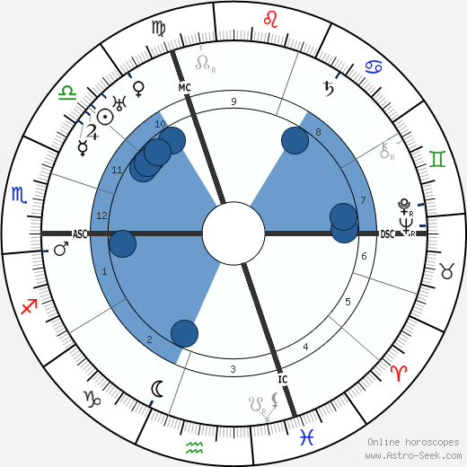 Edwin Fisher horoscope, astrology, sign, zodiac, date of birth, instagram