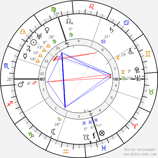 Edwin Fisher birth chart, biography, wikipedia 2019, 2020