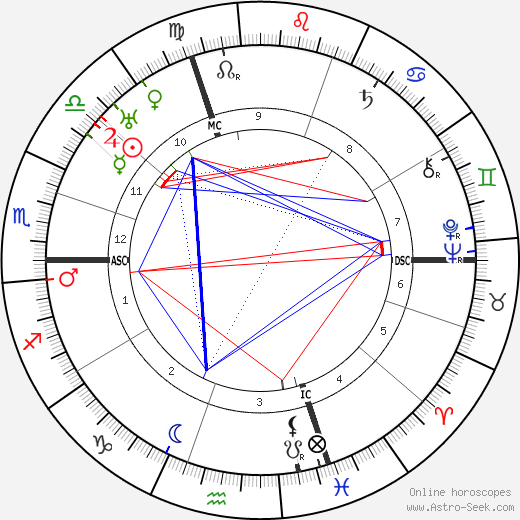 Edwin Fisher astro natal birth chart, Edwin Fisher horoscope, astrology