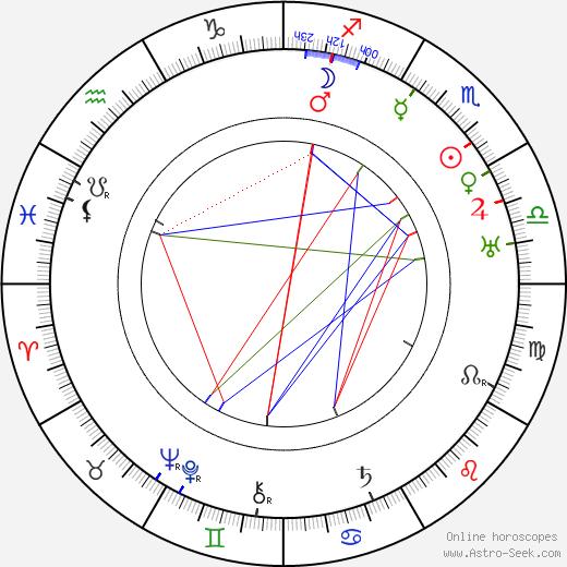 Helena Boguszewska tema natale, oroscopo, Helena Boguszewska oroscopi gratuiti, astrologia