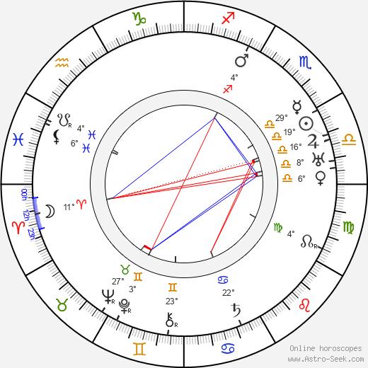 Karl Dane birth chart, biography, wikipedia 2018, 2019