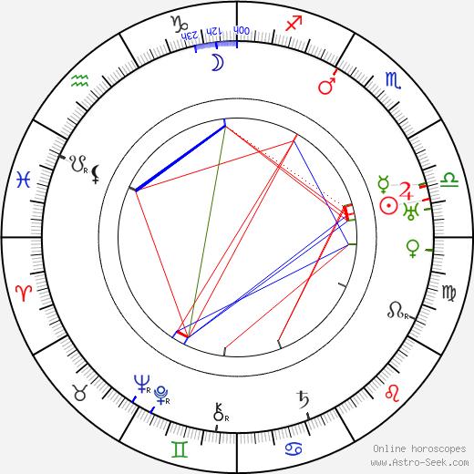 Luis Alberni tema natale, oroscopo, Luis Alberni oroscopi gratuiti, astrologia