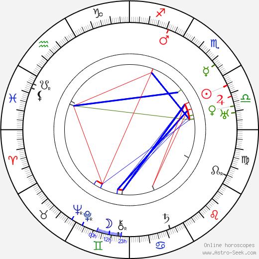 Spring Byington birth chart, Spring Byington astro natal horoscope, astrology