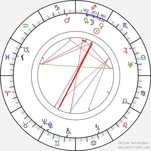 Cesare Giulio Viola birth chart, Cesare Giulio Viola astro natal horoscope, astrology