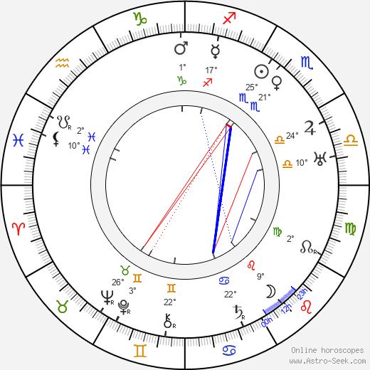Crane Wilbur birth chart, biography, wikipedia 2019, 2020