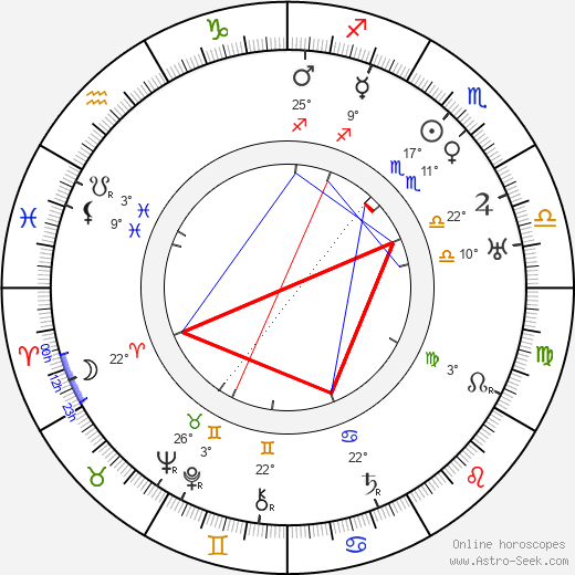 Ed Wynn birth chart, biography, wikipedia 2018, 2019