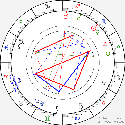 Ed Wynn astro natal birth chart, Ed Wynn horoscope, astrology