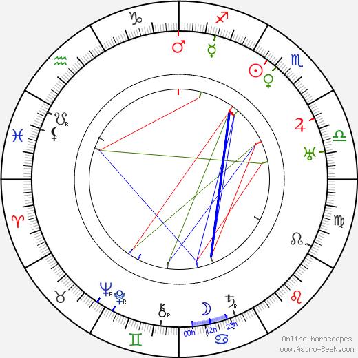 Keene Thompson astro natal birth chart, Keene Thompson horoscope, astrology