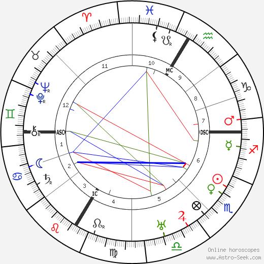 Рене Генон René Guénon день рождения гороскоп, René Guénon Натальная карта онлайн