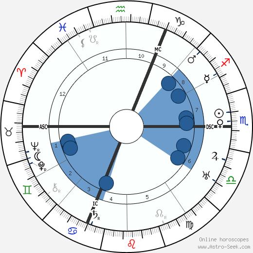 Rudolf Karl Seeliger wikipedia, horoscope, astrology, instagram