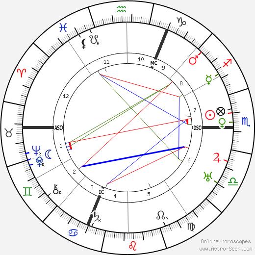 Rudolf Karl Seeliger astro natal birth chart, Rudolf Karl Seeliger horoscope, astrology