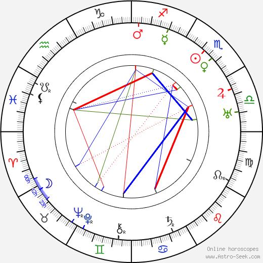 Růžena Šlemrová день рождения гороскоп, Růžena Šlemrová Натальная карта онлайн
