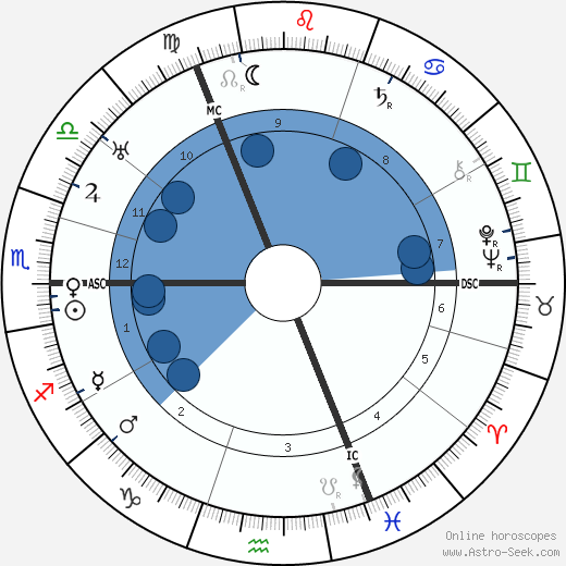 Werner Cords wikipedia, horoscope, astrology, instagram
